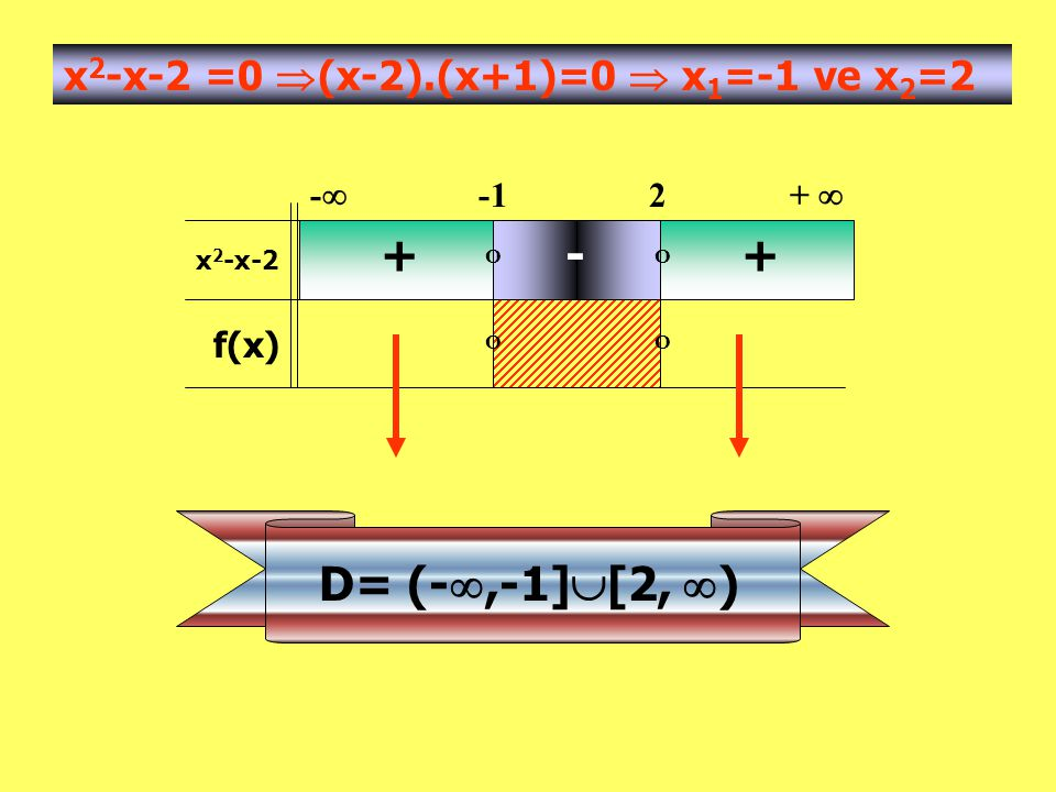 + - + D= (-,-1][2, ) x2-x-2 =0 (x-2).(x+1)=0  x1=-1 ve x2=2
